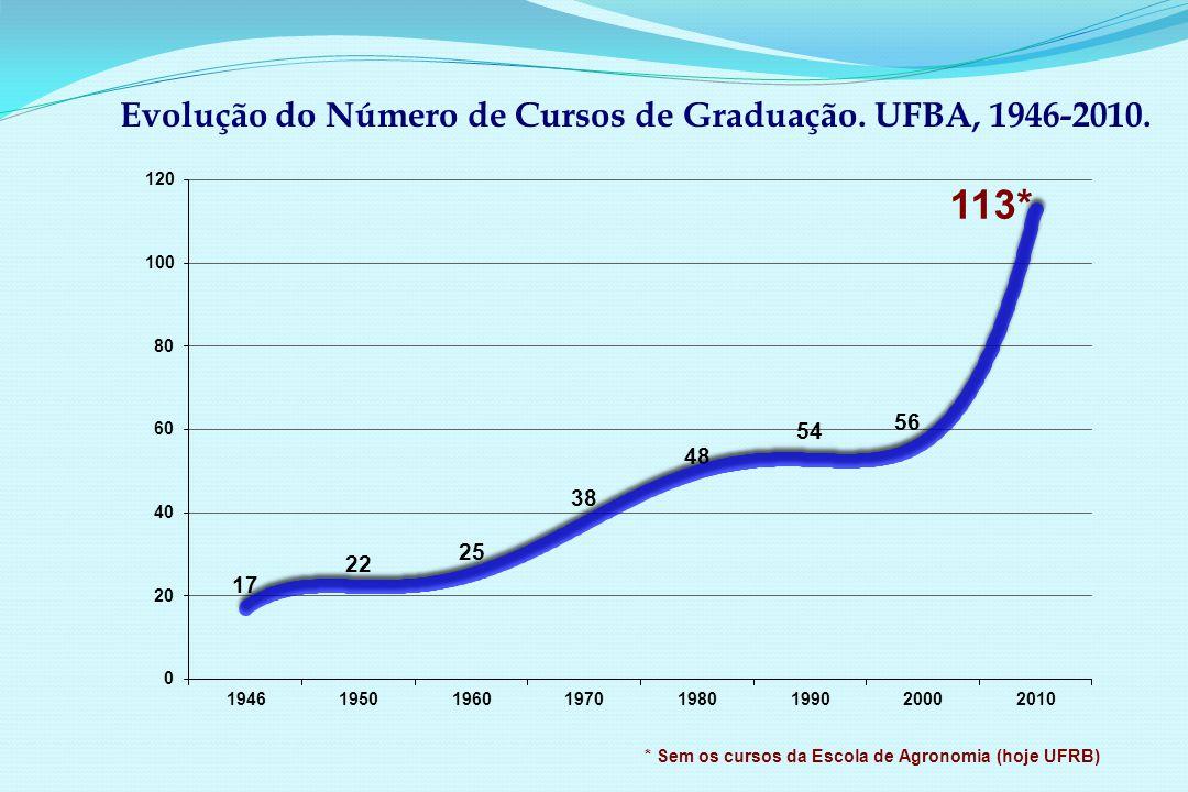 Evolução do Número de Cursos de Graduação. UFBA, 1946-2010.