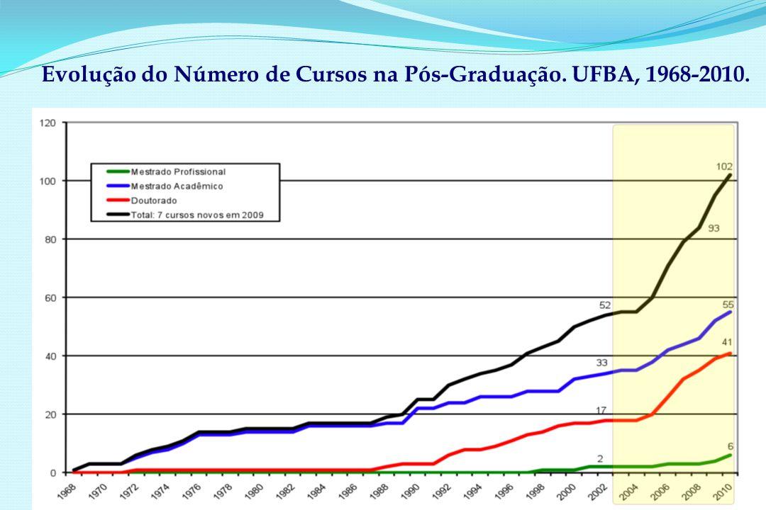 Evolução do Número de Cursos na Pós-Graduação. UFBA, 1968-2010.