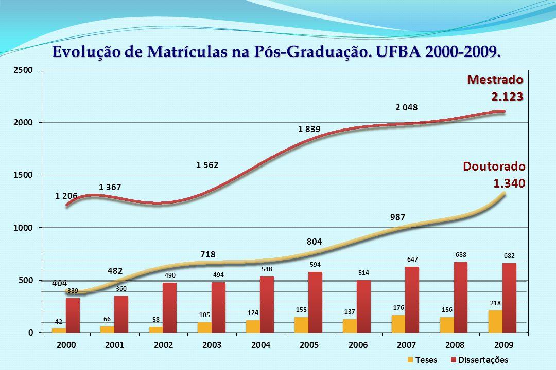 Evolução de Matrículas na Pós-Graduação. UFBA 2000-2009.