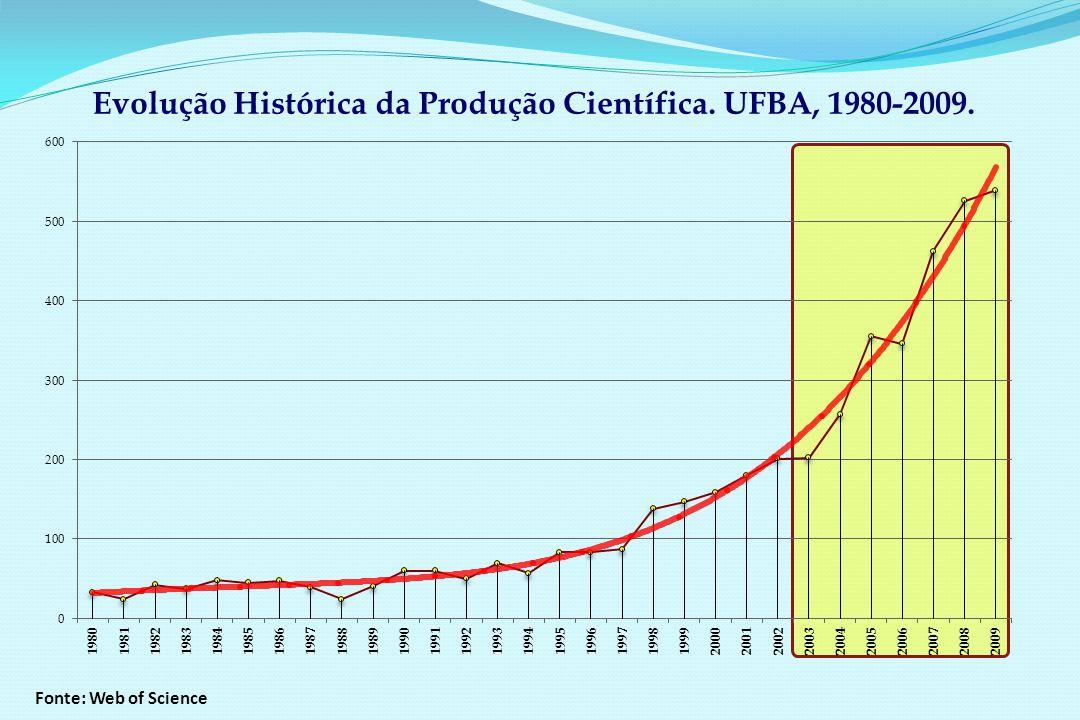Evolução Histórica da Produção Científica. UFBA, 1980-2009. Fonte: Web of Science