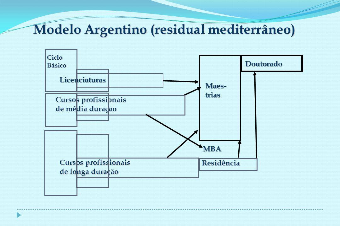 Modelo Argentino (residual mediterrâneo) Doutorado Maes-trias Residência MBA Cursos profissionais de média duração Licenciaturas Cursos profissionais de longa duração CicloBásico