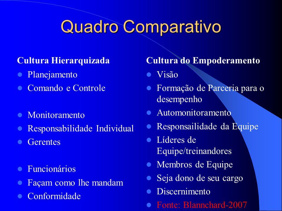 Quadro Comparativo Cultura Hierarquizada Planejamento Comando e Controle Monitoramento Responsabilidade Individual Gerentes Funcionários Façam como lh