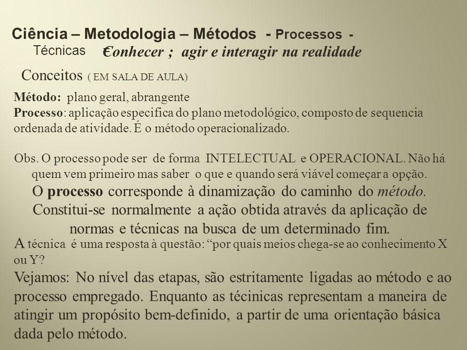 Ciência – Metodologia – Métodos - Processos - Técnicas = Conhecer ; agir e interagir na realidade Conceitos ( EM SALA DE AULA) Método: plano geral, ab