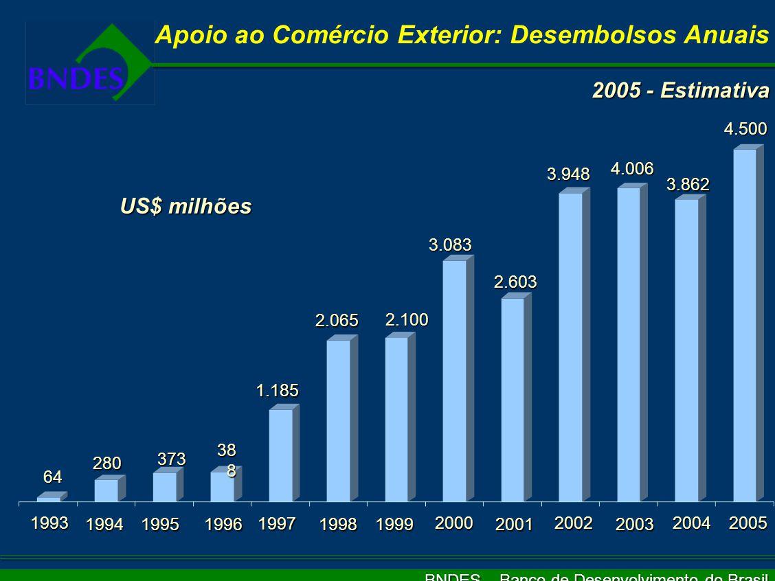 BNDES – Banco de Desenvolvimento do Brasil Pós-Embarque: Garantias Possíveis  Convênio de Pagamentos e Créditos Recíprocos (CCR /ALADI)  Seguro de Crédito às Exportações  Outras garantias passíveis de análise pelo BNDES:  Aval, fiança ou carta de crédito de banco de 1ª linha, no Brasil ou no exterior, com limite de crédito aprovado pelo BNDES  Garantias prestadas por Organismos Multilaterais de Crédito  Estruturas lastreadas em receitas diversas podem ser apresentadas ao SCE