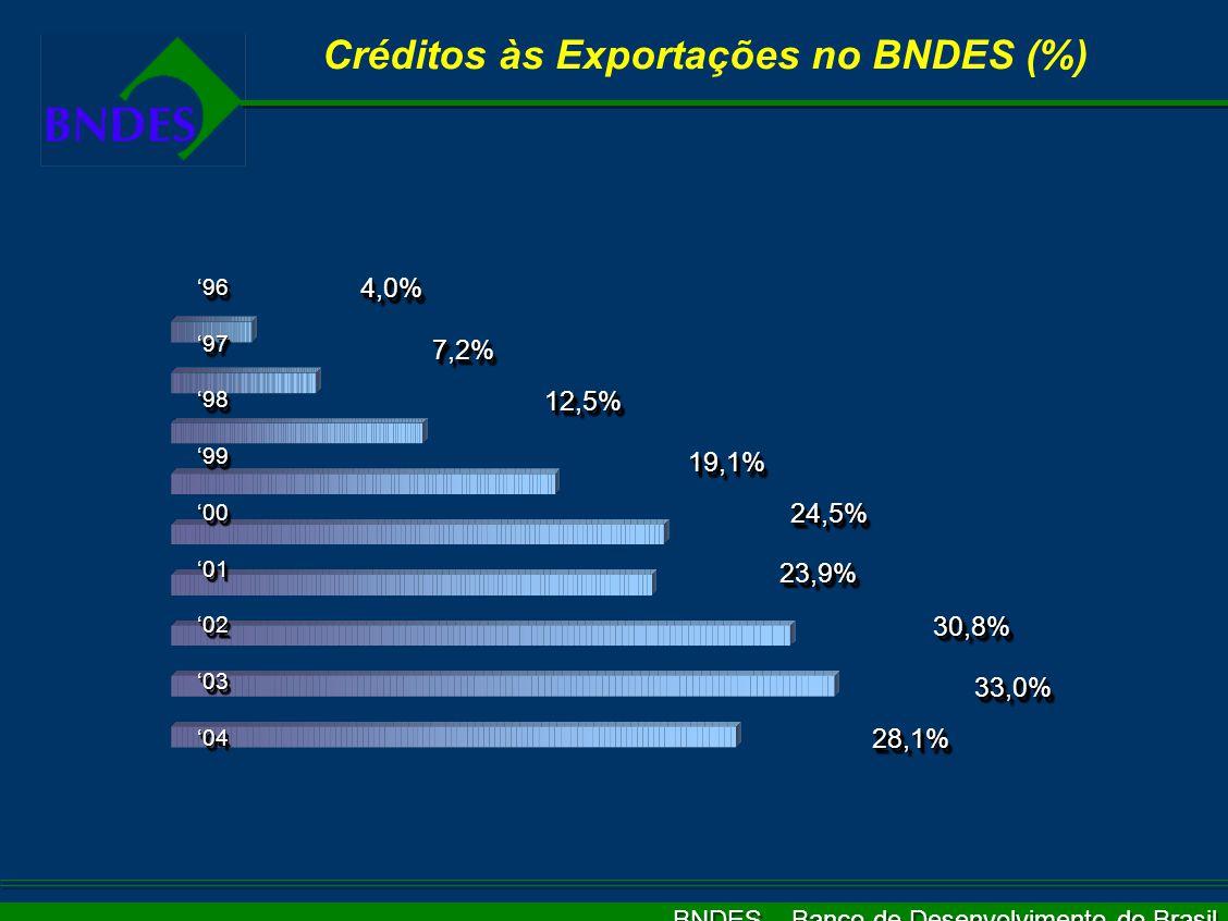 BNDES – Banco de Desenvolvimento do Brasil Apoio ao Comércio Exterior: Desembolsos Anuais 4.500 64 280 373 38 8 1.185 2.065 2.100 3.083 US$ milhões 2.603 3.948 199419951996 1997 19981999 2000 2001 2002 2003 2004 2005 4.006 3.862 1993 2005 - Estimativa