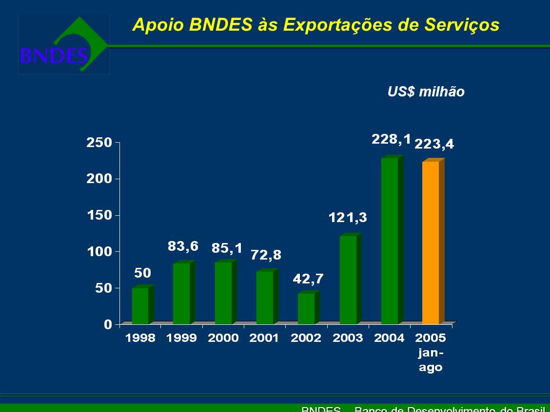 BNDES – Banco de Desenvolvimento do Brasil '96'96 '97'97 '98'98 '99'99 4,0%4,0% 7,2%7,2% 12,5%12,5% 19,1%19,1% '00'00 '01'01 '02'02 24,5%24,5% 23,9%23,9% 30,8%30,8% 33,0%33,0% 28,1%28,1% '03'03 '04'04 Créditos às Exportações no BNDES (%)