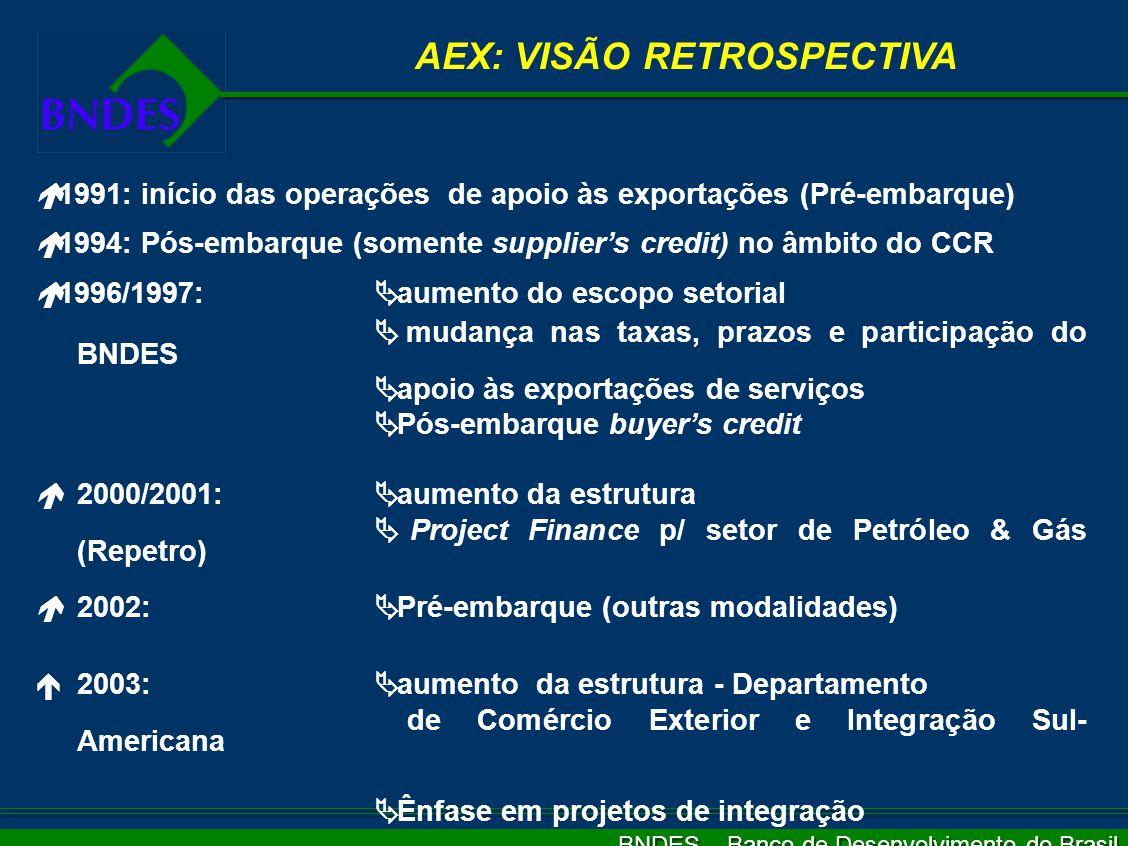 BNDES – Banco de Desenvolvimento do Brasil AEX: VISÃO RETROSPECTIVA é 1991: início das operações de apoio às exportações (Pré-embarque) é 1994: Pós-embarque (somente supplier's credit) no âmbito do CCR é 1996/1997:  aumento do escopo setorial  mudança nas taxas, prazos e participação do BNDES  apoio às exportações de serviços  Pós-embarque buyer's credit é2000/2001:  aumento da estrutura  Project Finance p/ setor de Petróleo & Gás (Repetro) é2002:  Pré-embarque (outras modalidades)   2003:  aumento da estrutura - Departamento de Comércio Exterior e Integração Sul- Americana  Ênfase em projetos de integração