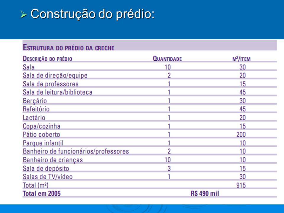 2005: R$4.139,00 (USD 2.400) 2010: R$6.950,00 (USD 4.000)