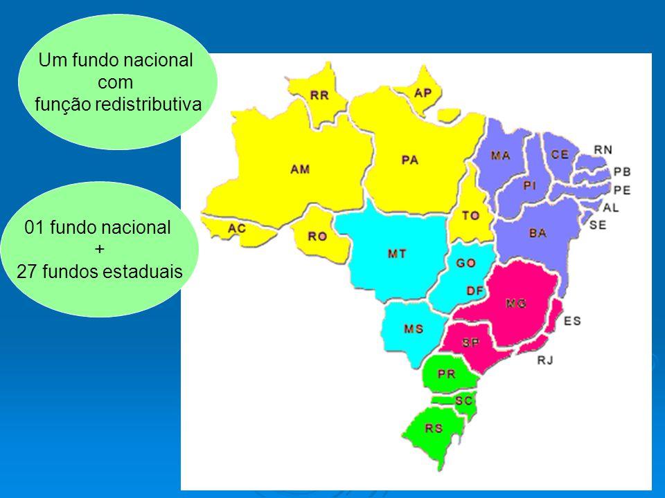 No FUNDEB, parte da receita de impostos estaduais e municipais vão para 27 fundos contábeis estaduais.
