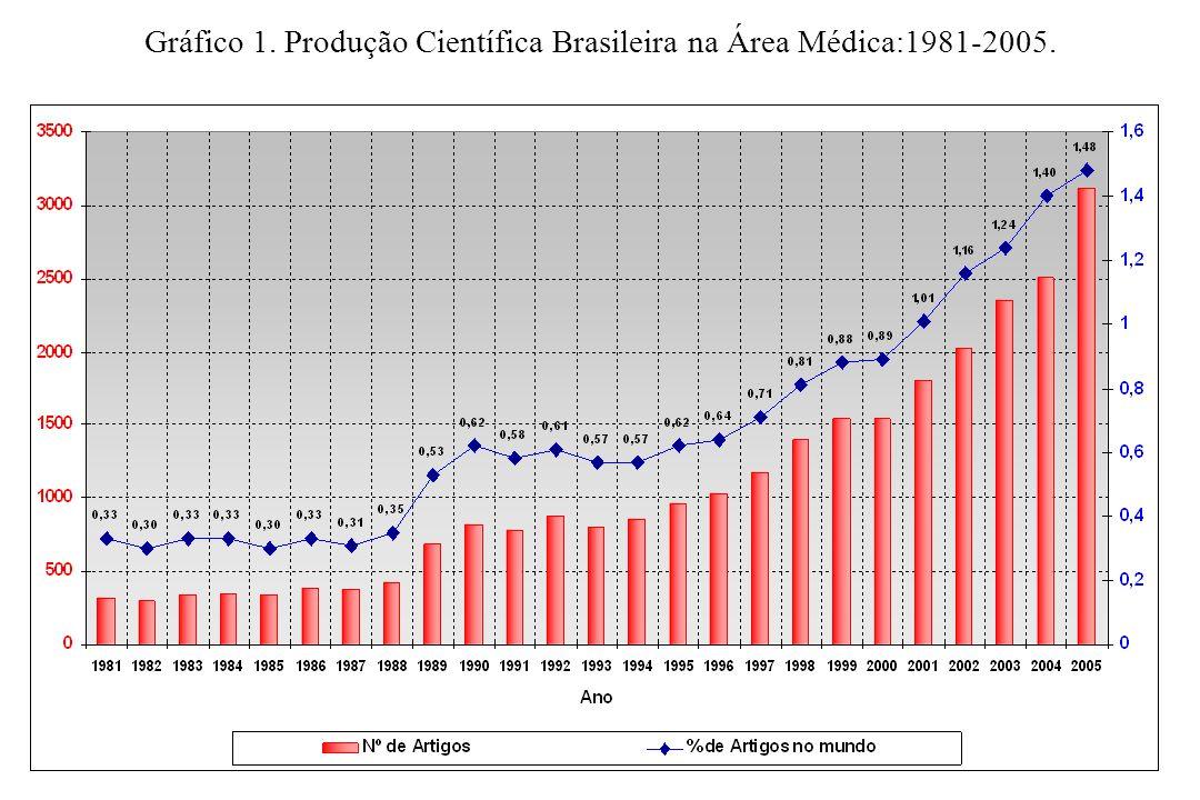 Gráfico 1. Produção Científica Brasileira na Área Médica:1981-2005.