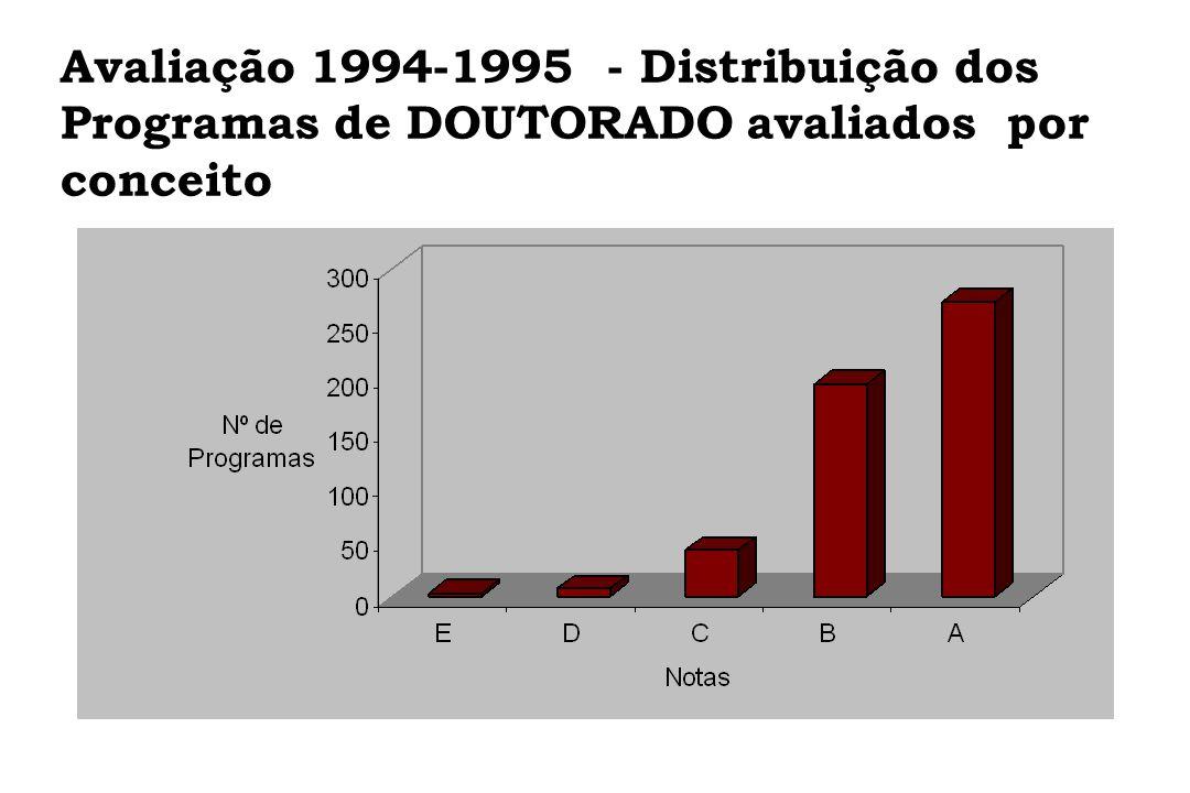 Avaliação 1994-1995 - Distribuição dos Programas de DOUTORADO avaliados por conceito