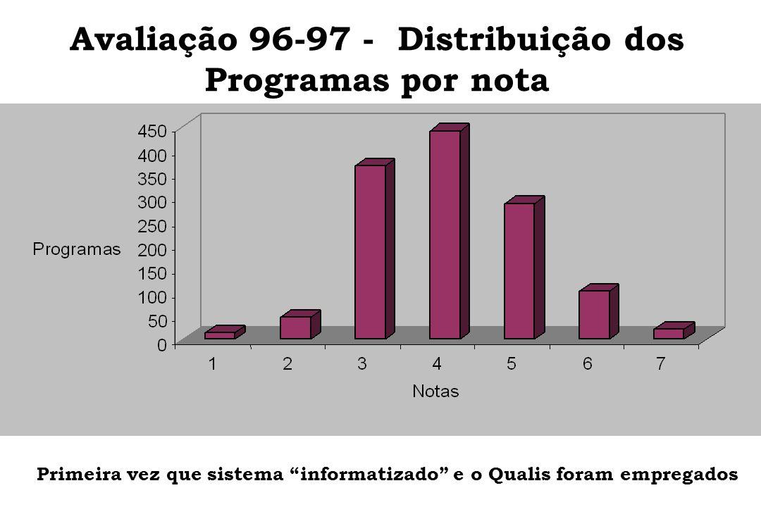 Avaliação 96-97 - Distribuição dos Programas por nota Primeira vez que sistema informatizado e o Qualis foram empregados