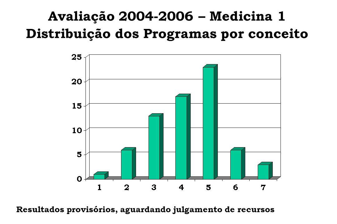 Avaliação 2004-2006 – Medicina 1 Distribuição dos Programas por conceito Resultados provisórios, aguardando julgamento de recursos