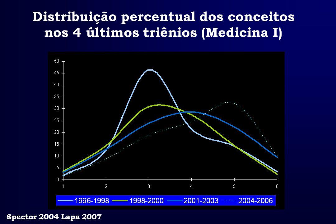 Distribuição percentual dos conceitos nos 4 últimos triênios (Medicina I) Spector 2004 Lapa 2007