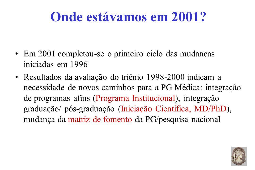 Onde estávamos em 2001.