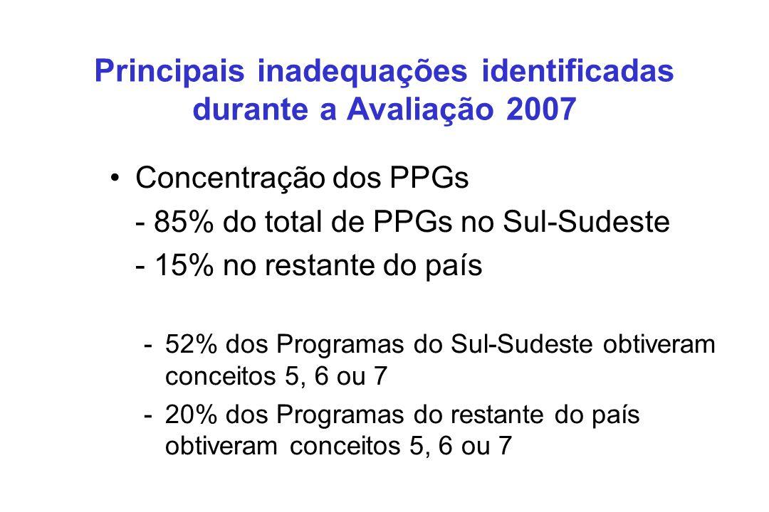 Concentração dos PPGs - 85% do total de PPGs no Sul-Sudeste - 15% no restante do país -52% dos Programas do Sul-Sudeste obtiveram conceitos 5, 6 ou 7 -20% dos Programas do restante do país obtiveram conceitos 5, 6 ou 7 Principais inadequações identificadas durante a Avaliação 2007