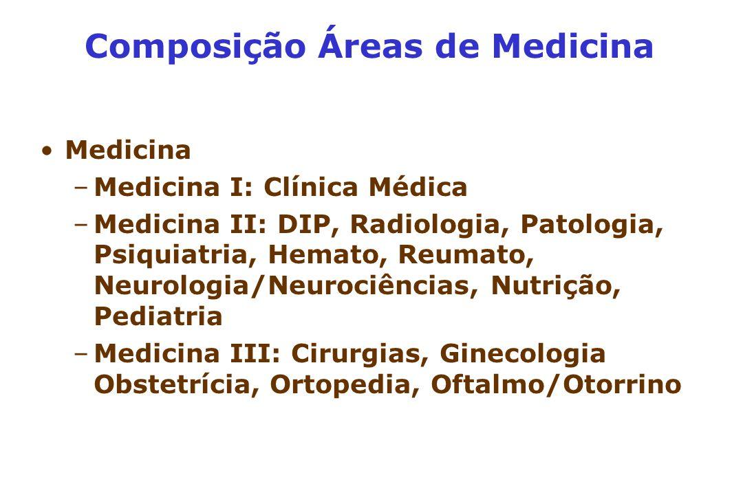Composição Áreas de Medicina Medicina –Medicina I: Clínica Médica –Medicina II: DIP, Radiologia, Patologia, Psiquiatria, Hemato, Reumato, Neurologia/Neurociências, Nutrição, Pediatria –Medicina III: Cirurgias, Ginecologia Obstetrícia, Ortopedia, Oftalmo/Otorrino