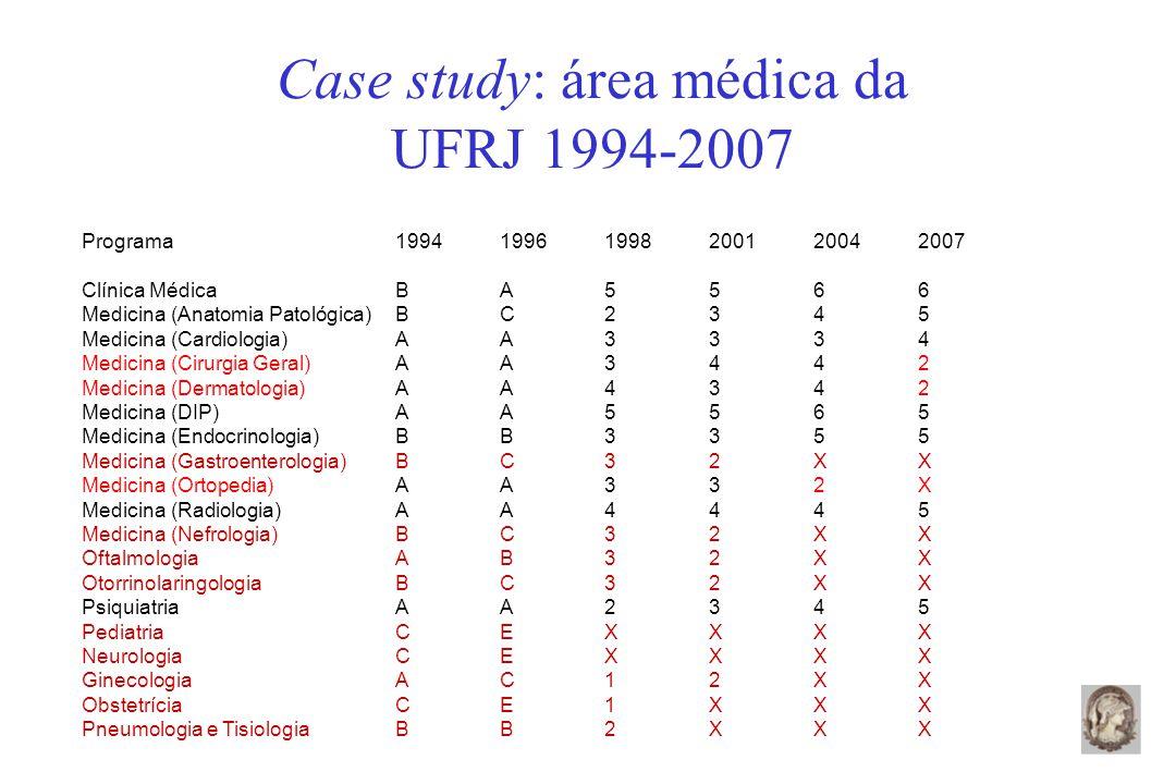 Case study: área médica da UFRJ 1994-2007 Programa199419961998200120042007 Clínica MédicaBA5566 Medicina (Anatomia Patológica)BC2345 Medicina (Cardiologia)AA3334 Medicina (Cirurgia Geral)AA3442 Medicina (Dermatologia)AA4342 Medicina (DIP)AA5565 Medicina (Endocrinologia)BB3355 Medicina (Gastroenterologia)BC32XX Medicina (Ortopedia)AA332X Medicina (Radiologia)AA4445 Medicina (Nefrologia)BC32XX OftalmologiaAB32XX OtorrinolaringologiaBC32XX Psiquiatria AA2345 PediatriaCEXXXX NeurologiaCEXXXX GinecologiaAC12XX ObstetríciaCE1XXX Pneumologia e TisiologiaBB2XXX