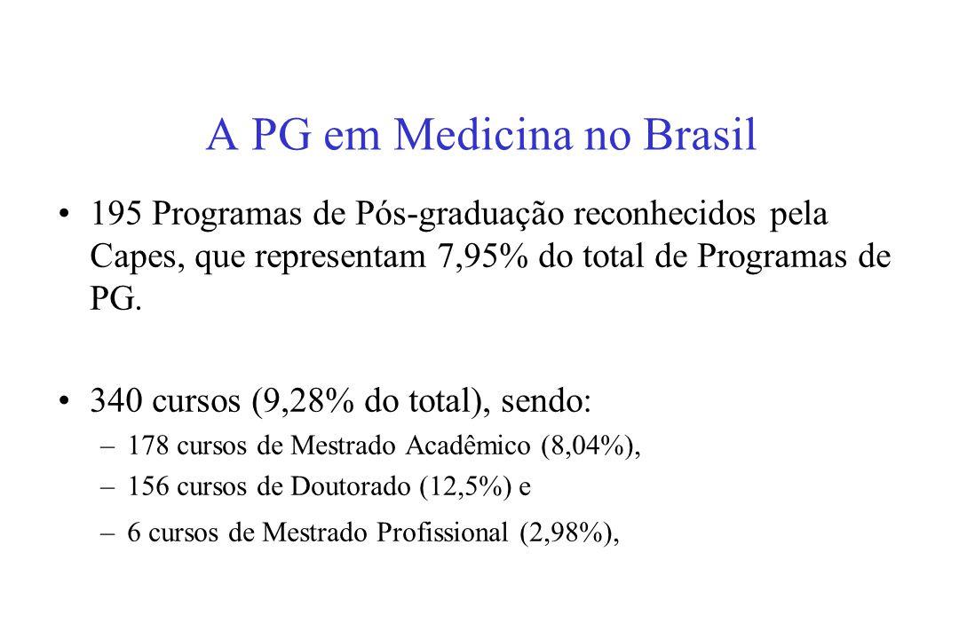A PG em Medicina no Brasil 195 Programas de Pós-graduação reconhecidos pela Capes, que representam 7,95% do total de Programas de PG.