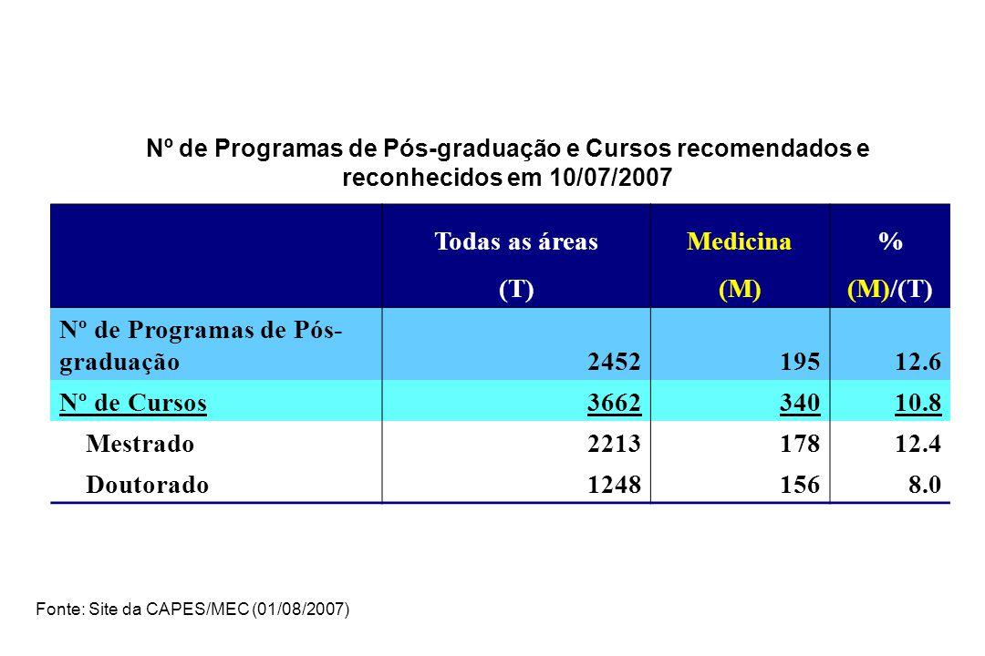 Nº de Programas de Pós-graduação e Cursos recomendados e reconhecidos em 10/07/2007 Todas as áreasMedicina% (T)(M)(M)/(T) Nº de Programas de Pós- graduação245219512.6 Nº de Cursos366234010.8 Mestrado221317812.4 Doutorado12481568.0 Fonte: Site da CAPES/MEC (01/08/2007)