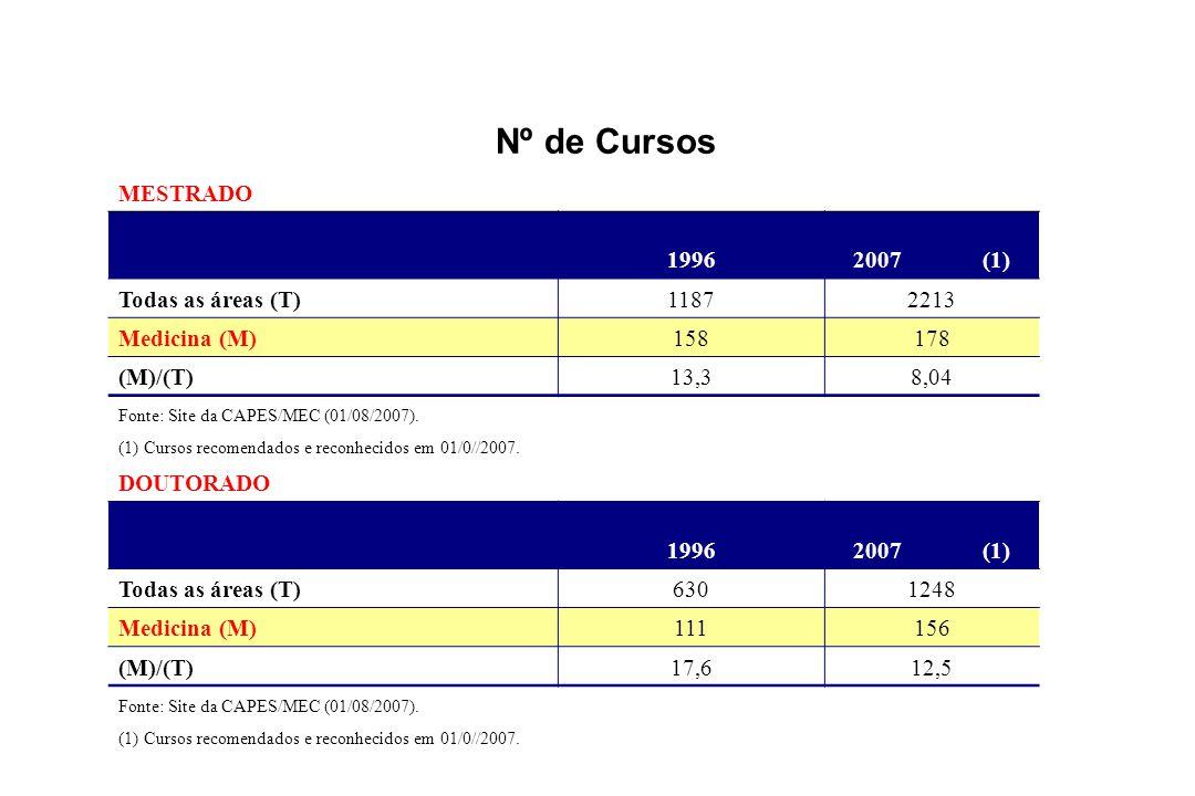 Nº de Cursos MESTRADO 19962007 (1) Todas as áreas (T)11872213 Medicina (M)158178 (M)/(T)13,38,04 Fonte: Site da CAPES/MEC (01/08/2007).