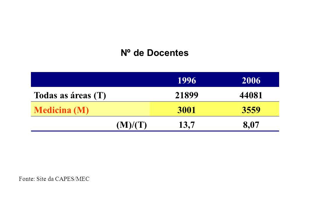19962006 Todas as áreas (T)2189944081 Medicina (M)30013559 (M)/(T)13,78,07 Nº de Docentes Fonte: Site da CAPES/MEC
