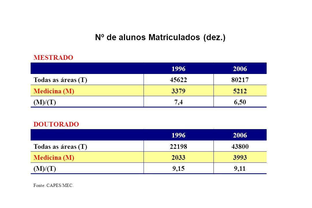 Nº de alunos Matriculados (dez.) MESTRADO 19962006 Todas as áreas (T)4562280217 Medicina (M)33795212 (M)/(T)7,46,50 DOUTORADO 19962006 Todas as áreas (T)2219843800 Medicina (M)20333993 (M)/(T)9,159,11 Fonte: CAPES/MEC.