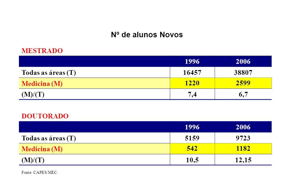 Nº de alunos Novos MESTRADO 19962006 Todas as áreas (T)1645738807 Medicina (M) 12202599 (M)/(T)7,46,7 DOUTORADO 19962006 Todas as áreas (T)51599723 Medicina (M) 5421182 (M)/(T)10,512,15 Fonte: CAPES/MEC.