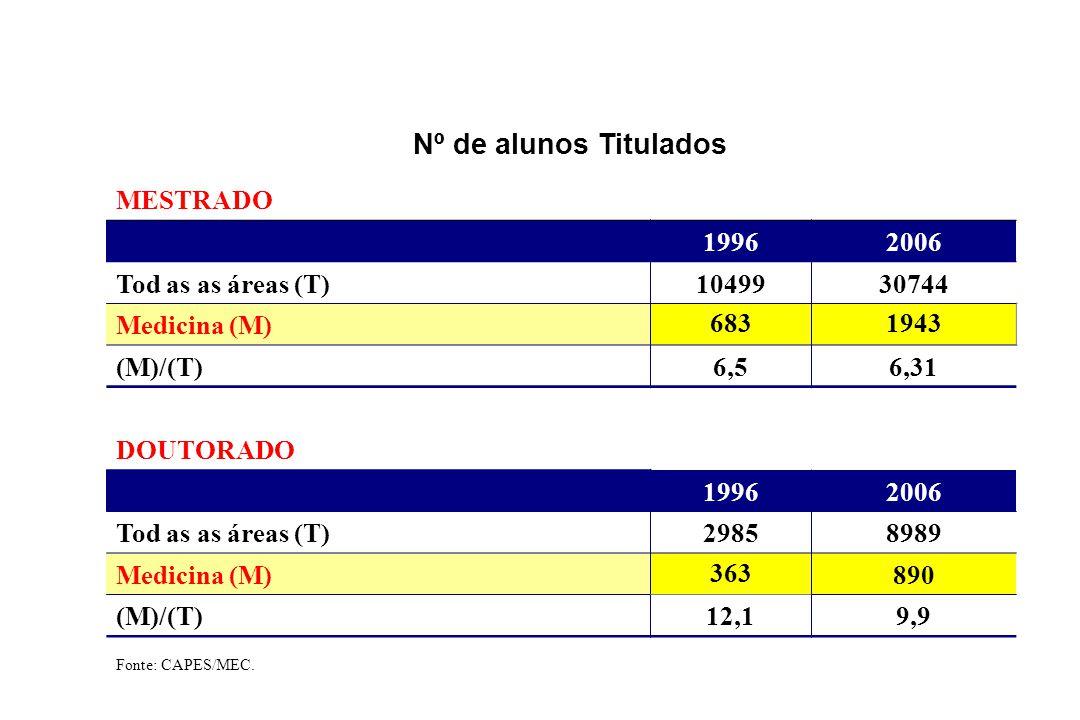 Nº de alunos Titulados MESTRADO 19962006 Tod as as áreas (T)1049930744 Medicina (M) 6831943 (M)/(T)6,56,31 DOUTORADO 19962006 Tod as as áreas (T)29858989 Medicina (M) 363 890 (M)/(T)12,19,9 Fonte: CAPES/MEC.