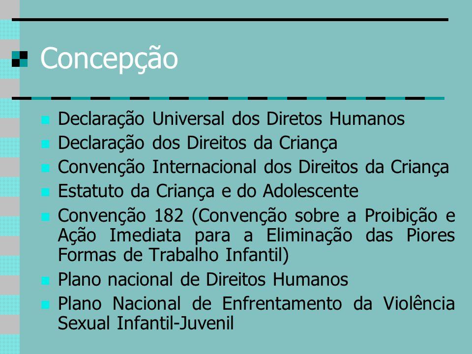 Concepção Declaração Universal dos Diretos Humanos Declaração dos Direitos da Criança Convenção Internacional dos Direitos da Criança Estatuto da Cria