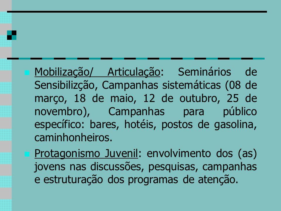 Mobilização/ Articulação: Seminários de Sensibilizção, Campanhas sistemáticas (08 de março, 18 de maio, 12 de outubro, 25 de novembro), Campanhas para
