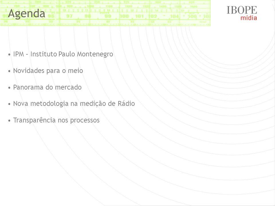 Perfil Total Rádio | Curitiba | Zona Geográfica 05:00 à s 05:00 | Jan/08 a Mar/2008
