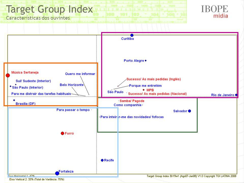 Target Group Index Características dos ouvintes