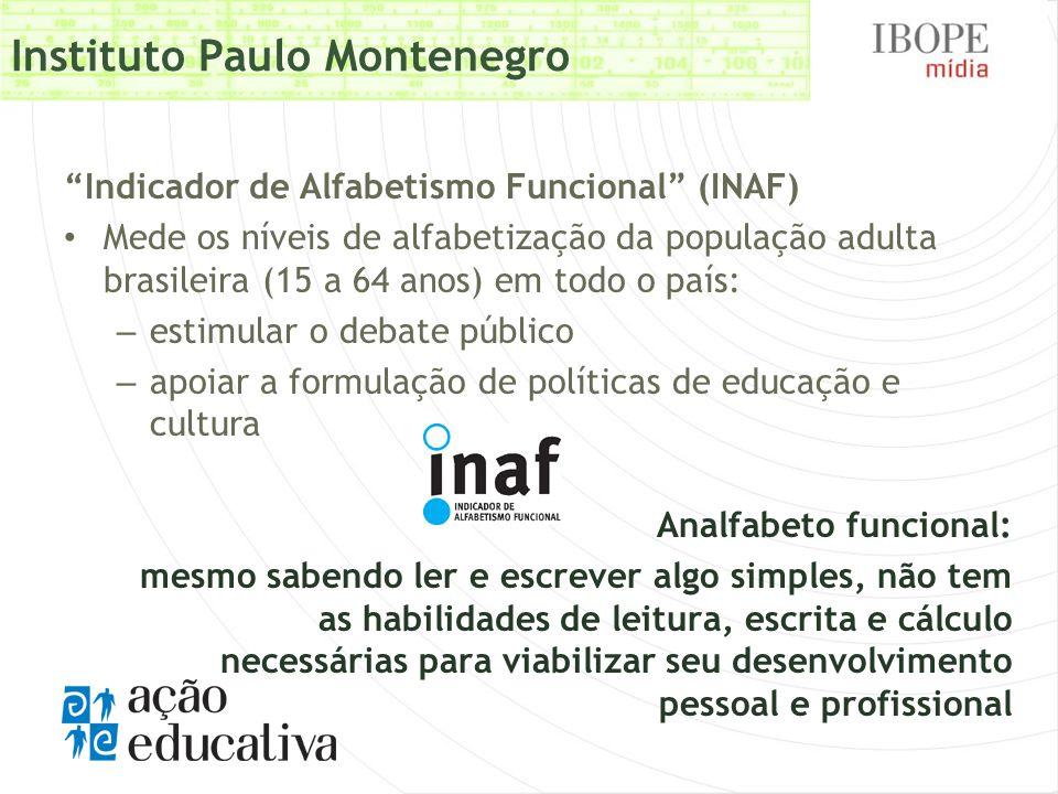 Evolu ç ão do Indicador de Alfabetismo Funcional RESPOSTA TOTAL 2001-20022002-20032003-20042004-20052007 BASE 12.006 4.000 4.0024.0042.002 Analfabeto 11121312117 Rudimentar 262726 25 B á sico 373436373840 Pleno 26 25 2628 Analfa betos funcionais 3739 37 32 Alfabetizados funcionalmente 6361 63 68 O Analfabetismo Funcional no Brasil