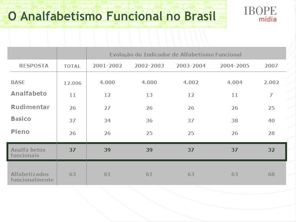 Classes C1 e C2 Distribuição classe C no Brasil LSE 2007 | Consolidado 9 RMs 50% 45%42% 45% 46%44% 36% 46% 45% 46%