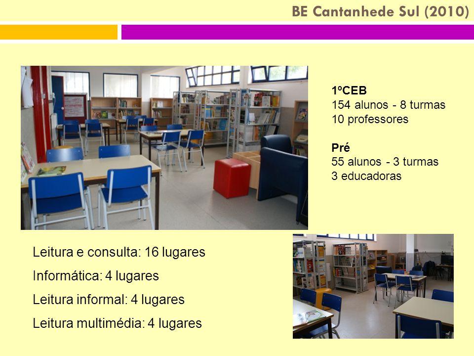 BE Cantanhede Sul (2010) Leitura e consulta: 16 lugares Informática: 4 lugares Leitura informal: 4 lugares Leitura multimédia: 4 lugares 1ºCEB 154 alunos - 8 turmas 10 professores Pré 55 alunos - 3 turmas 3 educadoras