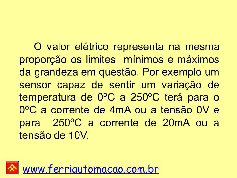 www.ferriautomacao.com.br O valor elétrico representa na mesma proporção os limites mínimos e máximos da grandeza em questão.