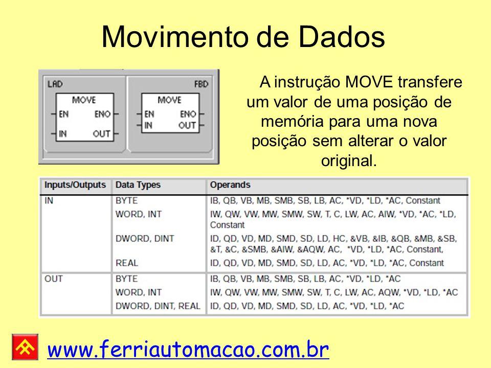 Movimento de Dados A instrução MOVE transfere um valor de uma posição de memória para uma nova posição sem alterar o valor original.