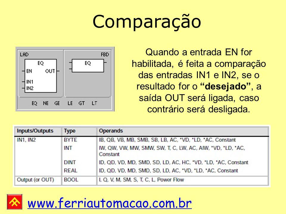 www.ferriautomacao.com.br Comparação Quando a entrada EN for habilitada, é feita a comparação das entradas IN1 e IN2, se o resultado for o desejado , a saída OUT será ligada, caso contrário será desligada.