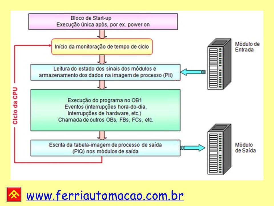 www.ferriautomacao.com.br Startup