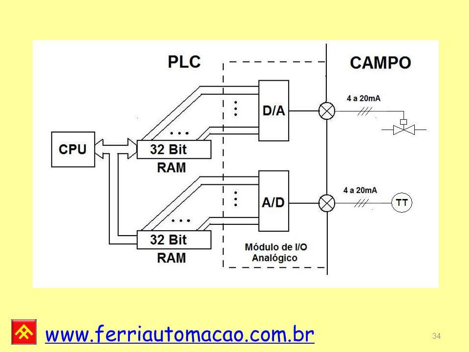 www.ferriautomacao.com.br 34