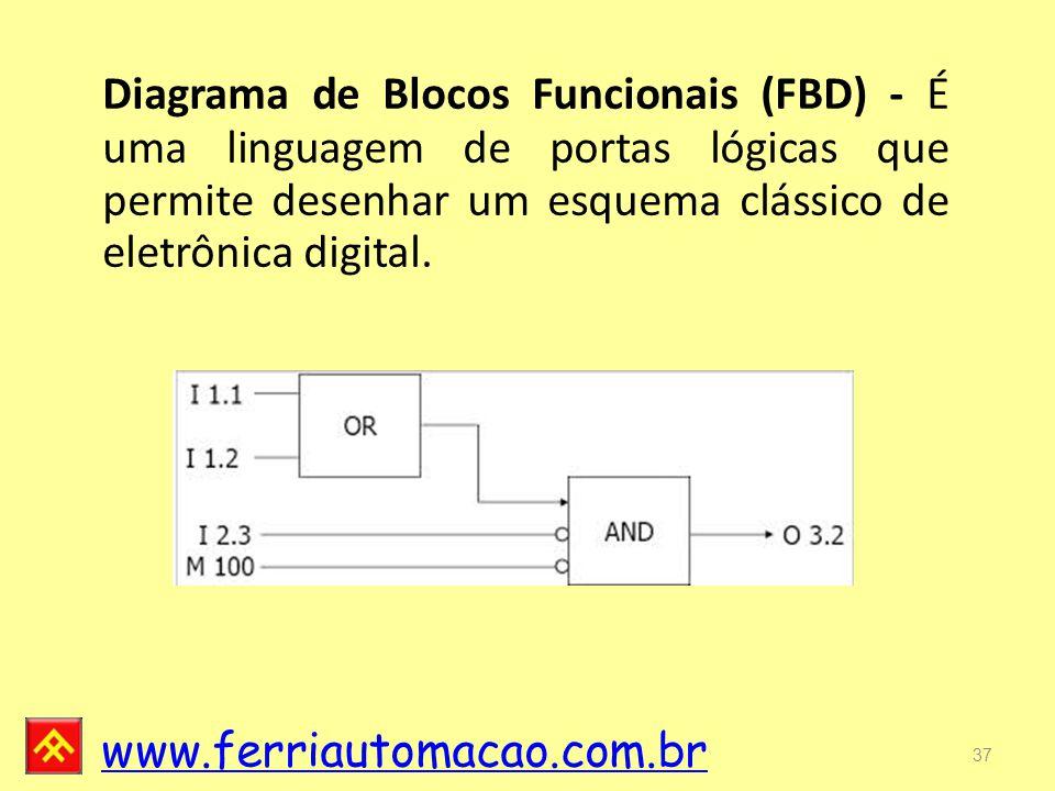 www.ferriautomacao.com.br 37 Diagrama de Blocos Funcionais (FBD) - É uma linguagem de portas lógicas que permite desenhar um esquema clássico de eletrônica digital.
