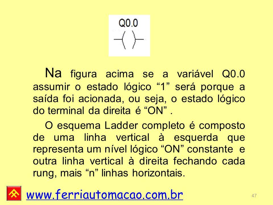 www.ferriautomacao.com.br 47 Na figura acima se a variável Q0.0 assumir o estado lógico 1 será porque a saída foi acionada, ou seja, o estado lógico do terminal da direita é ON .