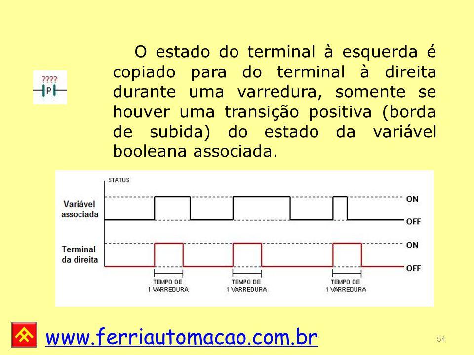 www.ferriautomacao.com.br 54 O estado do terminal à esquerda é copiado para do terminal à direita durante uma varredura, somente se houver uma transição positiva (borda de subida) do estado da variável booleana associada.