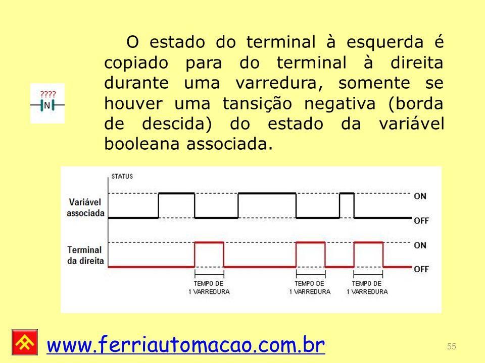 www.ferriautomacao.com.br 55 O estado do terminal à esquerda é copiado para do terminal à direita durante uma varredura, somente se houver uma tansição negativa (borda de descida) do estado da variável booleana associada.