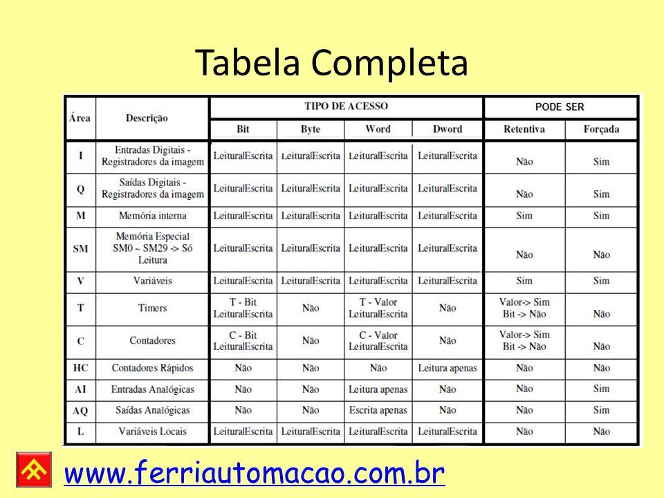 www.ferriautomacao.com.br Tabela Completa
