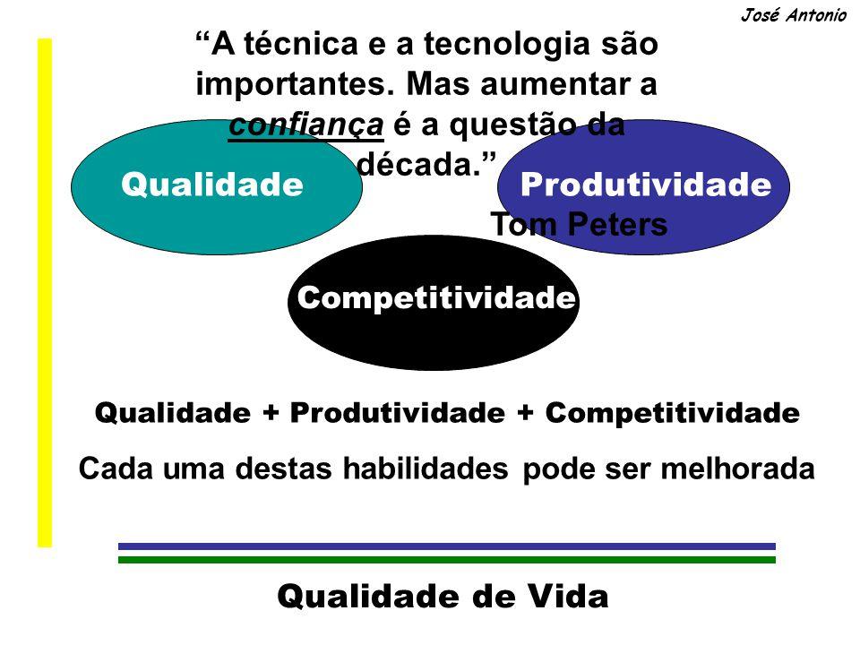 Qualidade de Vida José Antonio Qualidade Produtividade Competitividade Qualidade + Produtividade + Competitividade Cada uma destas habilidades pode ser melhorada A técnica e a tecnologia são importantes.