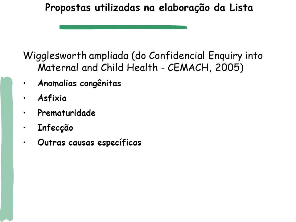 Lawn et al (2006) Anomalias congênitas Tétano neonatal Prematuridade (<33 sem ou <1800g ou complicações (Síndrome da angústia resp do RN, Hemorragia intraventricular, Enterite necrotizante, etc) Asfixia (Asfixia ao nascer, baseado no Apgar, exluídos prematuros, ou história de complicações no parto ou RN a termo grave nos dois primeiros dias do nascimento) Septicemia/Pneumonia (Septicemia, Pneumonia, Infecção neontal, Meningite) Diarréia (pode ser incluída no grupo anterior) Outras Propostas utilizadas na elaboração da Lista