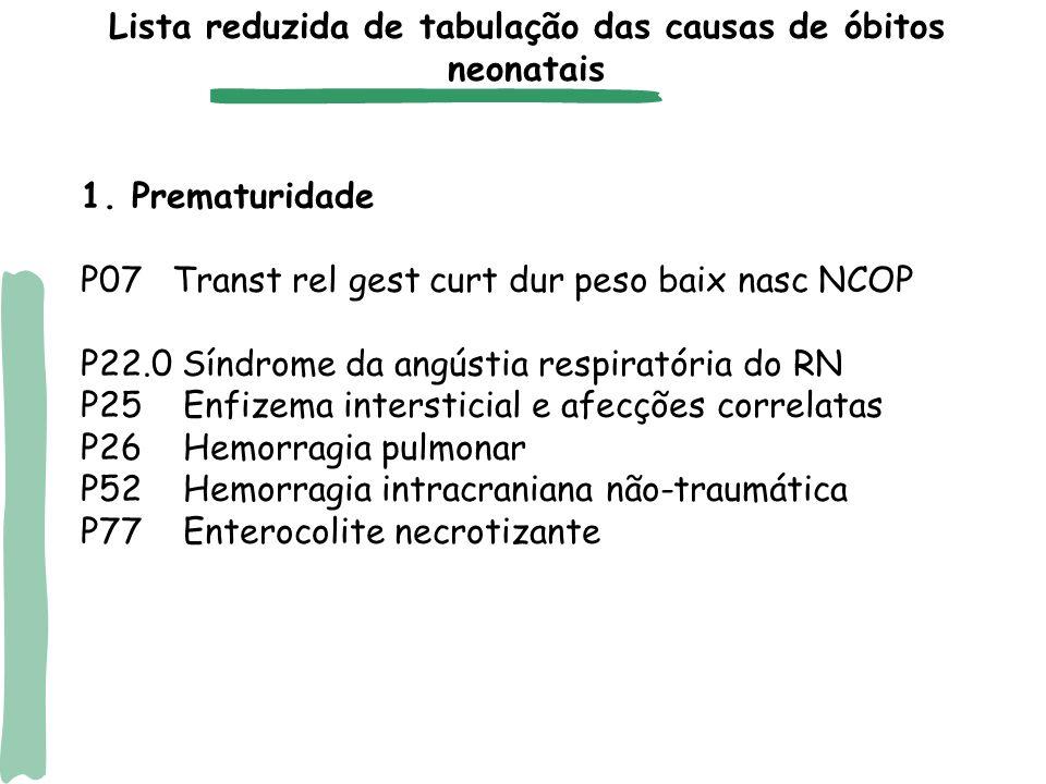 1. Prematuridade P07 Transt rel gest curt dur peso baix nasc NCOP P22.0 Síndrome da angústia respiratória do RN P25 Enfizema intersticial e afecções c