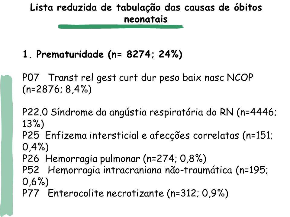 1. Prematuridade (n= 8274; 24%) P07 Transt rel gest curt dur peso baix nasc NCOP (n=2876; 8,4%) P22.0 Síndrome da angústia respiratória do RN (n=4446;